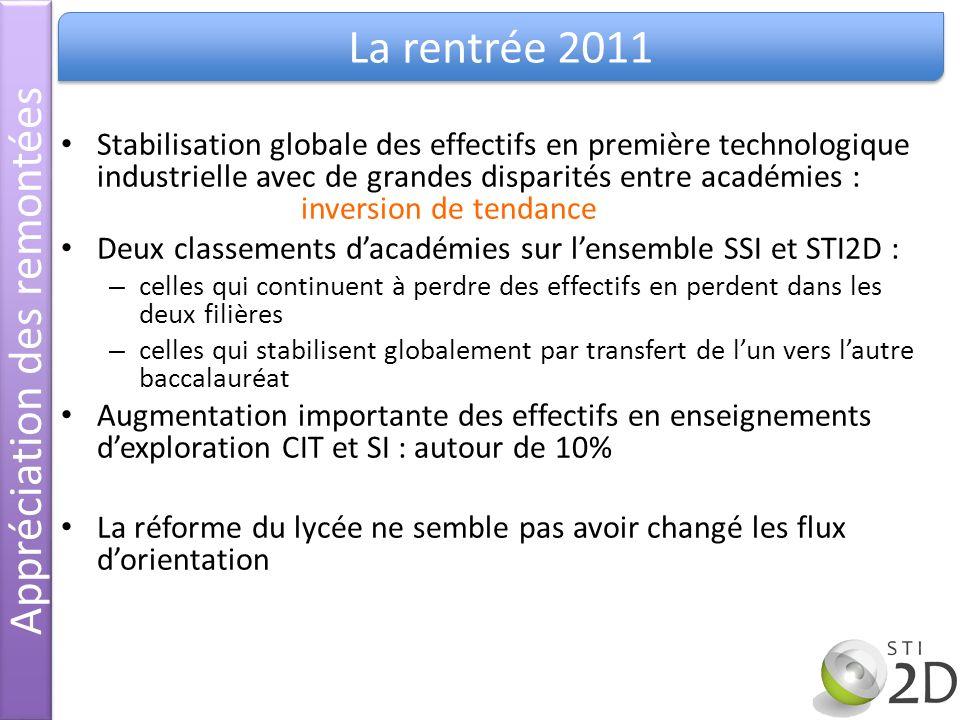 Stabilisation globale des effectifs en première technologique industrielle avec de grandes disparités entre académies : inversion de tendance Deux cla