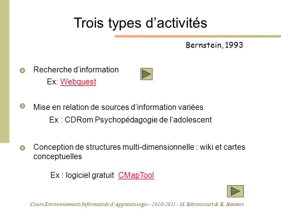 Cours Environnements Informatisés dApprentissage – 2010-2011 - M. Bétrancourt & K. Benetos Bernstein, 1993 Trois types dactivités Recherche dinformati