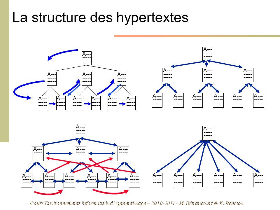 Cours Environnements Informatisés dApprentissage – 2010-2011 - M. Bétrancourt & K. Benetos La structure des hypertextes A--- ----- A--- ----- A--- ---