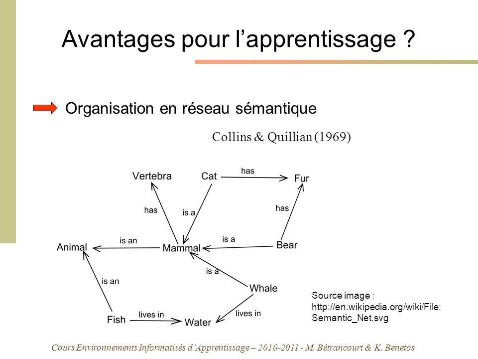 Cours Environnements Informatisés dApprentissage – 2010-2011 - M. Bétrancourt & K. Benetos Avantages pour lapprentissage ? Organisation en réseau séma