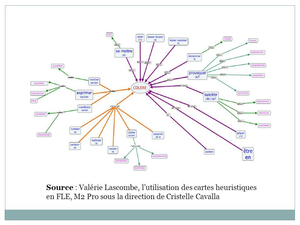 Source : Valérie Lascombe, lutilisation des cartes heuristiques en FLE, M2 Pro sous la direction de Cristelle Cavalla
