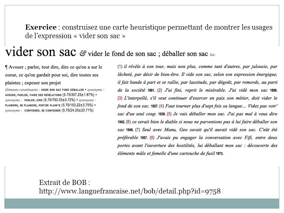 Exercice : construisez une carte heuristique permettant de montrer les usages de lexpression « vider son sac » Extrait de BOB : http://www.languefrancaise.net/bob/detail.php?id=9758