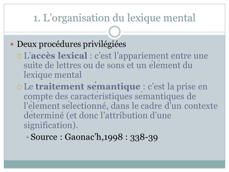1. Lorganisation du lexique mental Deux procédures privilégiées Laccès lexical : cest lappariement entre une suite de lettres ou de sons et un element