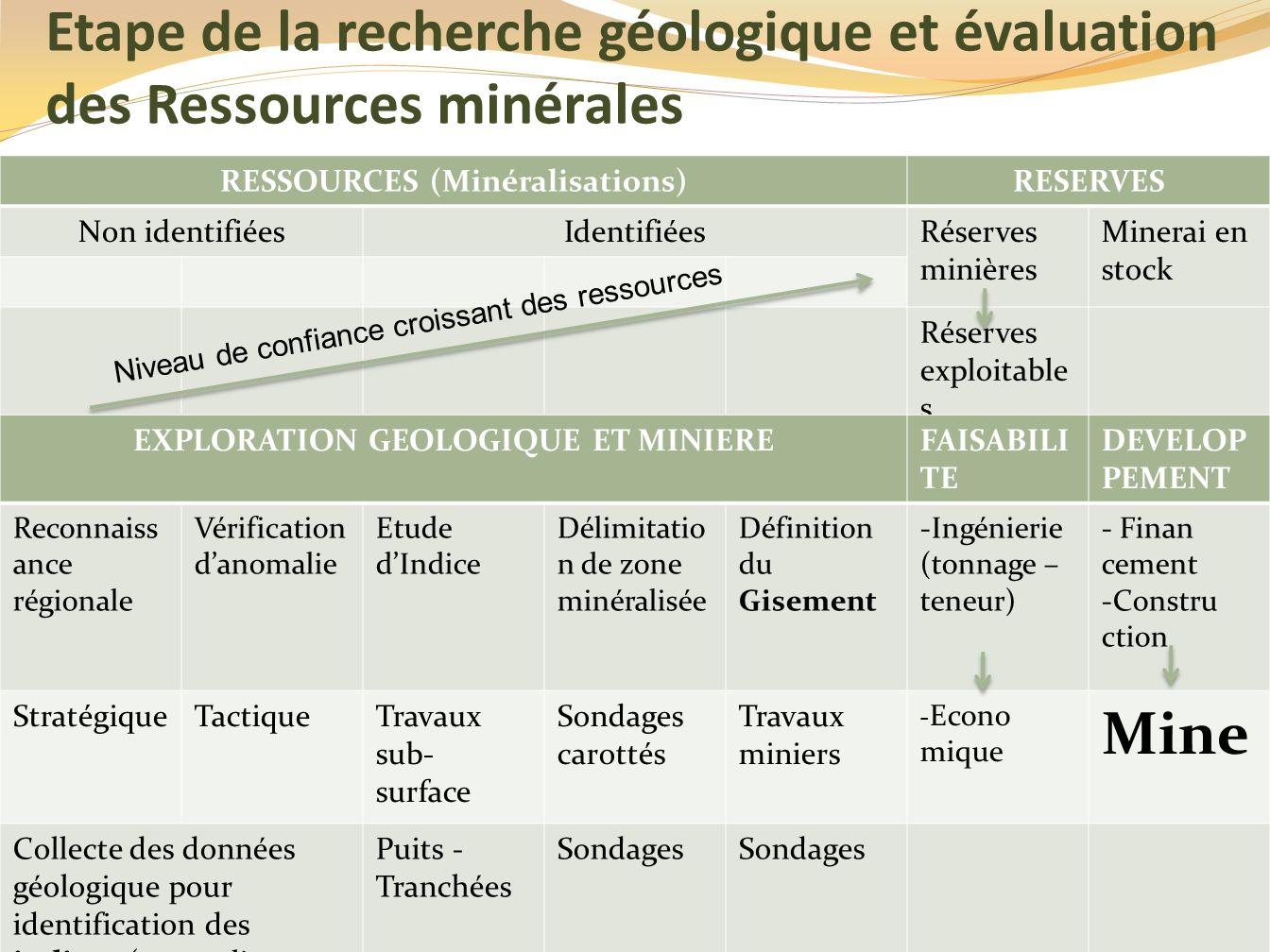 Etape de la recherche géologique et évaluation des Ressources minérales RESSOURCES (Minéralisations)RESERVES Non identifiéesIdentifiéesRéserves minièr