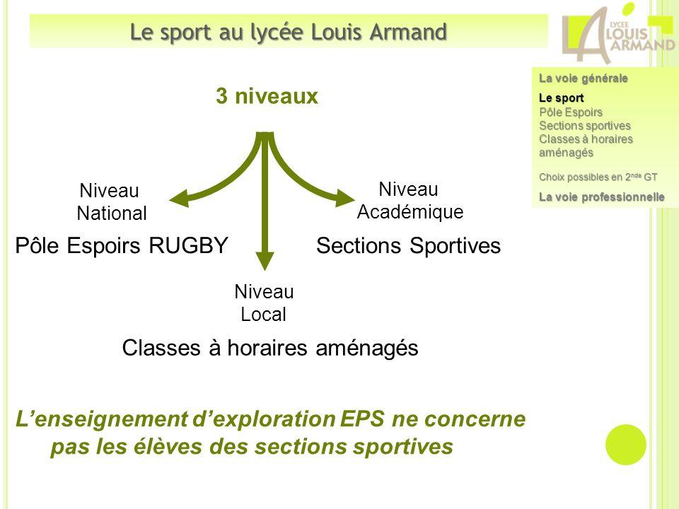 Pôle Espoirs RUGBYSections Sportives Lenseignement dexploration EPS ne concerne pas les élèves des sections sportives 3 niveaux Niveau National Niveau