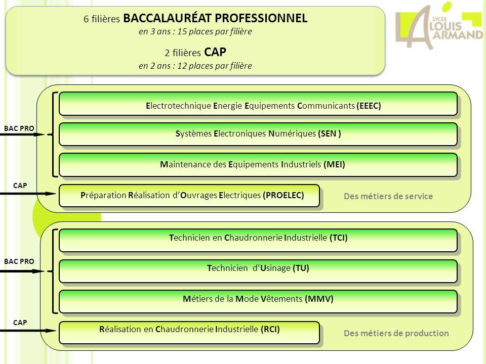 6 filières BACCALAURÉAT PROFESSIONNEL en 3 ans : 15 places par filière 2 filières CAP en 2 ans : 12 places par filière CAP BAC PRO Des métiers de serv