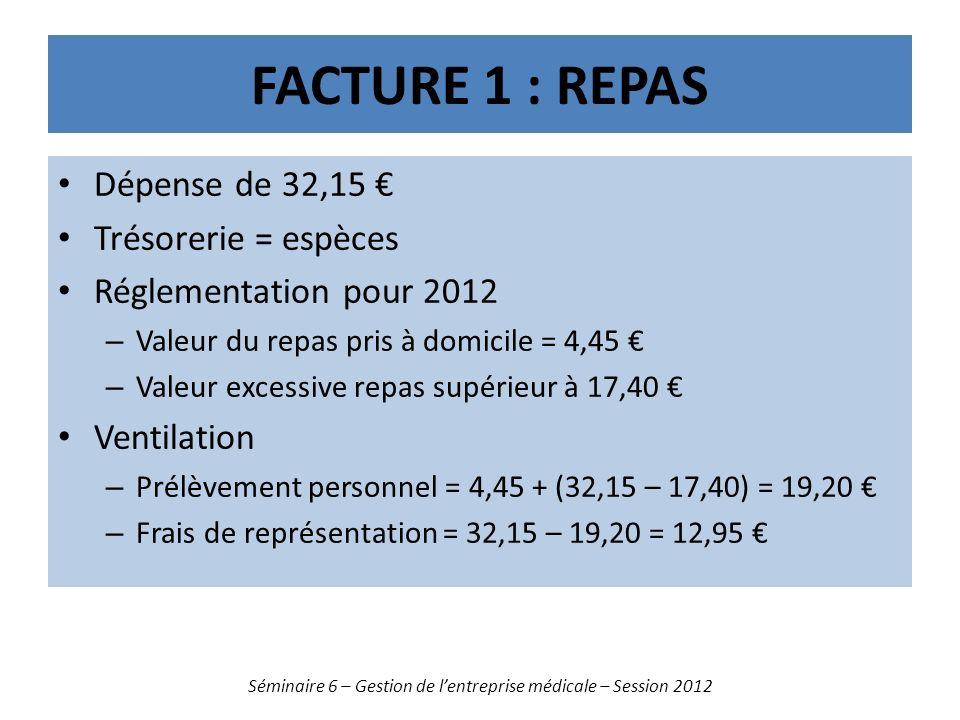 FACTURE 1 : REPAS Dépense de 32,15 Trésorerie = espèces Réglementation pour 2012 – Valeur du repas pris à domicile = 4,45 – Valeur excessive repas supérieur à 17,40 Ventilation – Prélèvement personnel = 4,45 + (32,15 – 17,40) = 19,20 – Frais de représentation = 32,15 – 19,20 = 12,95 Séminaire 6 – Gestion de lentreprise médicale – Session 2012