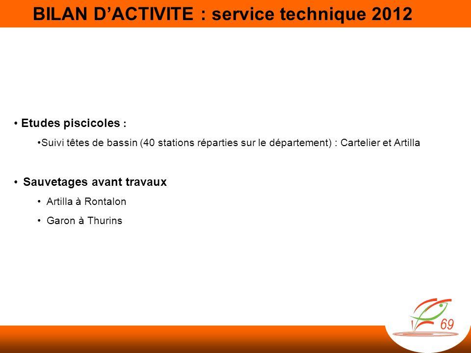 BILAN DACTIVITE : service technique 2011 Suivi des têtes de bassin - 40 stations sur le département - suivies par pêche électrique depuis 2004/2007