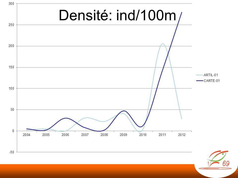 Biomasse : kg/100m