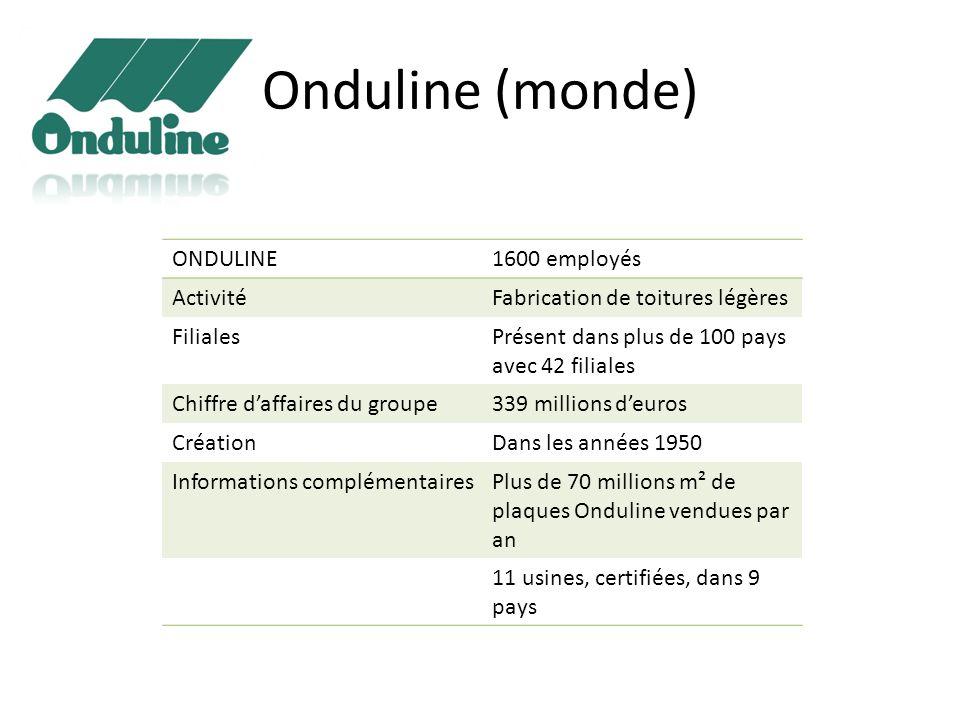 Onduline (monde) ONDULINE1600 employés ActivitéFabrication de toitures légères FilialesPrésent dans plus de 100 pays avec 42 filiales Chiffre daffaire