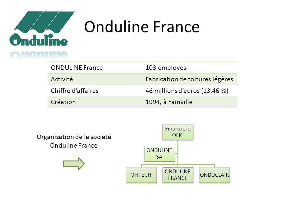 Onduline France ONDULINE France103 employés ActivitéFabrication de toitures légères Chiffre daffaires46 millions deuros (13,46 %) Création1994, à Yain