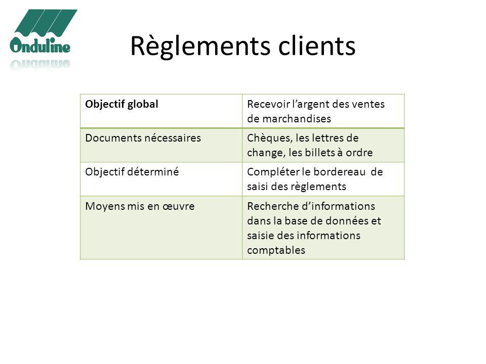 Règlements clients Objectif globalRecevoir largent des ventes de marchandises Documents nécessairesChèques, les lettres de change, les billets à ordre