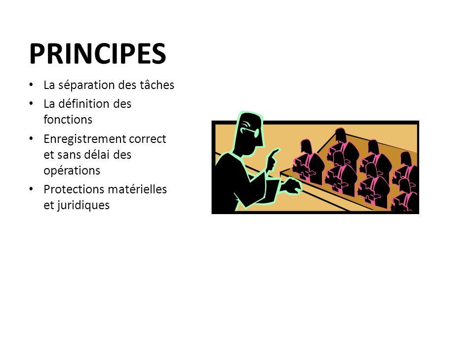 PRINCIPES La séparation des tâches La définition des fonctions Enregistrement correct et sans délai des opérations Protections matérielles et juridiqu