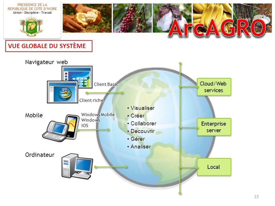 VUE GLOBALE DU SYSTÈME Cloud/Web services Cloud/Web services Enterprise server Enterprise server Local Navigateur web Mobile Ordinateur 13 PRESIDENCE