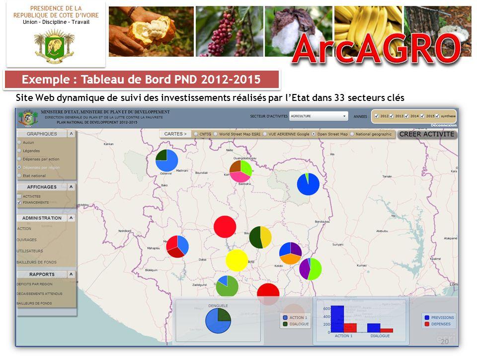 Exemple : Tableau de Bord PND 2012-2015 Site Web dynamique de suivi des investissements réalisés par lEtat dans 33 secteurs clés PRESIDENCE DE LA REPU
