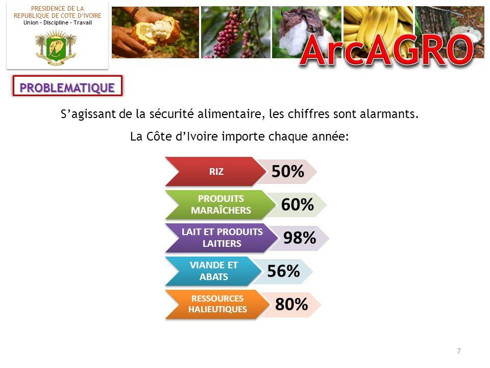 Sagissant de la sécurité alimentaire, les chiffres sont alarmants. La Côte dIvoire importe chaque année: PROBLEMATIQUE RIZ 50% PRODUITS MARAÎCHERS 60%