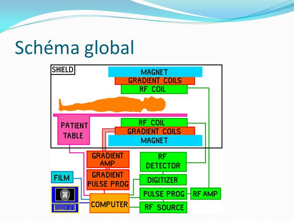 Schéma global