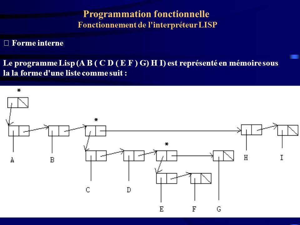  Forme interne Le programme Lisp (A B ( C D ( E F ) G) H I) est représenté en mémoire sous la la forme d'une liste comme suit : Programmation fonctio