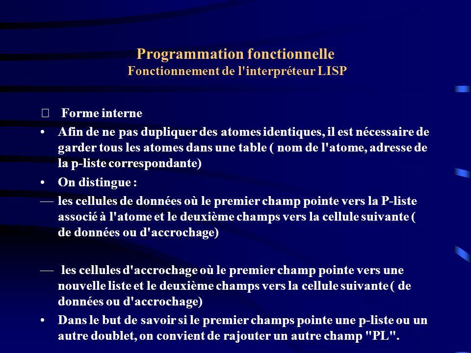Programmation fonctionnelle Fonctionnement de l'interpréteur LISP  Forme interne Afin de ne pas dupliquer des atomes identiques, il est nécessaire de