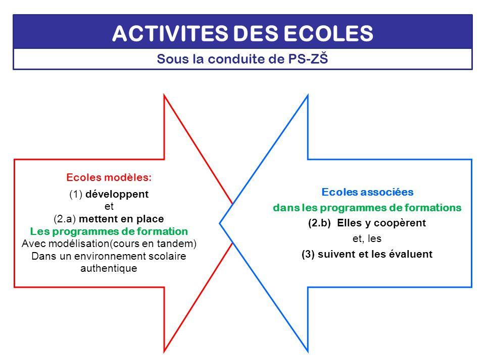ACTIVITES DES ECOLES Ecoles modèles: (1) développent et (2.a) mettent en place Les programmes de formation Avec modélisation(cours en tandem) Dans un environnement scolaire authentique Ecoles associées dans les programmes de formations (2.b) Elles y coopèrent et, les (3) suivent et les évaluent Sous la conduite de PS-ZŠ