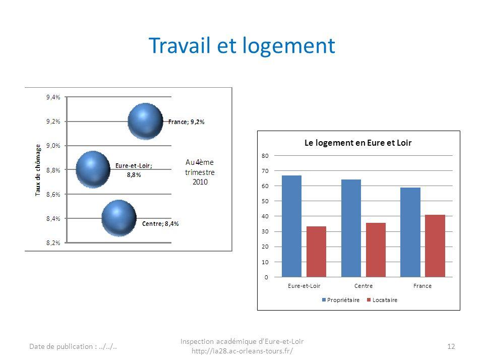 Travail et logement Date de publication :../../.. Inspection académique d'Eure-et-Loir http://ia28.ac-orleans-tours.fr/ 12 Page dans TB1I Page dans TB