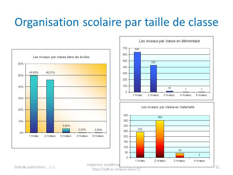 Organisation scolaire par taille de classe 22 Inspection académique d'Eure-et-Loir http://ia28.ac-orleans-tours.fr/ Date de publication :../../.. Insé