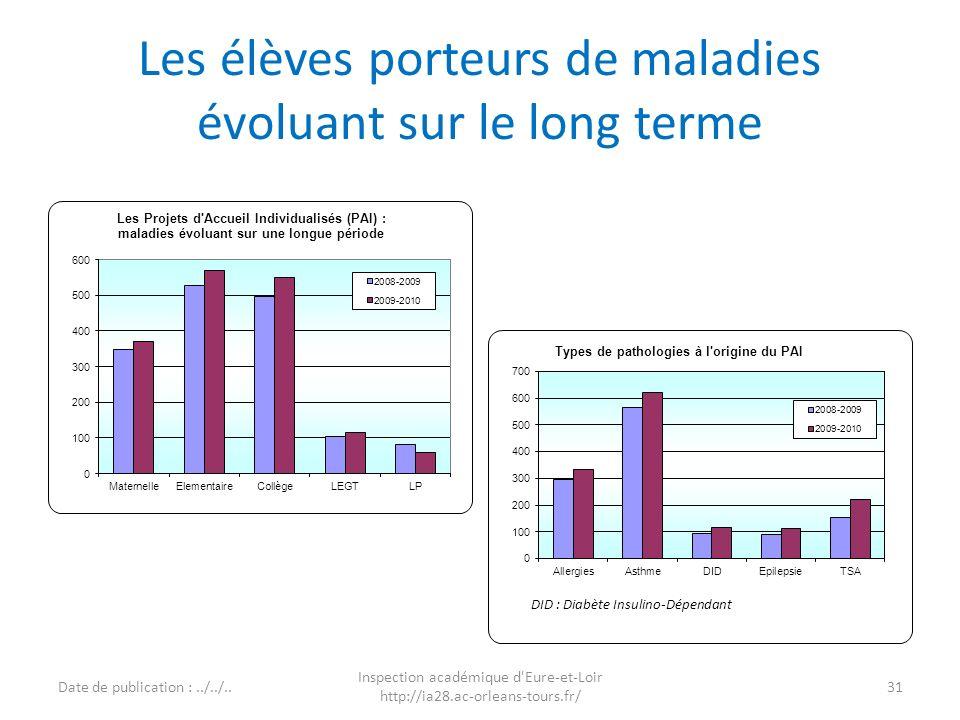 Les élèves porteurs de maladies évoluant sur le long terme Date de publication :../../.. Inspection académique d'Eure-et-Loir http://ia28.ac-orleans-t