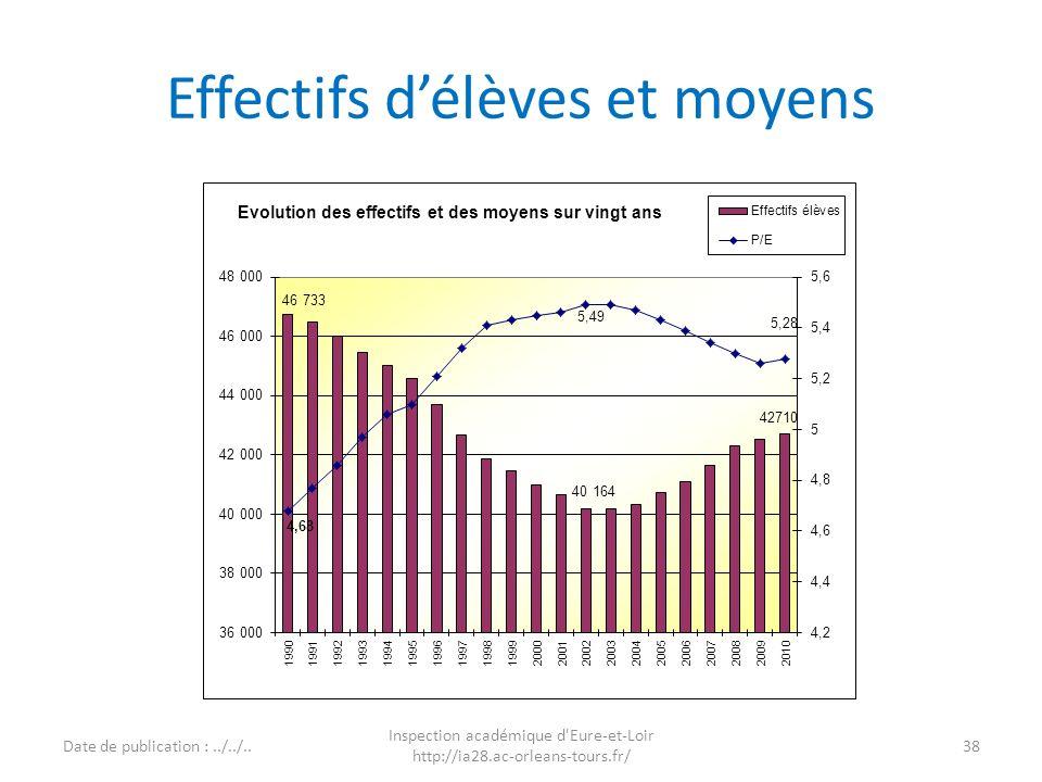 Effectifs délèves et moyens 38 Inspection académique d'Eure-et-Loir http://ia28.ac-orleans-tours.fr/ Date de publication :../../.. Page TB1I