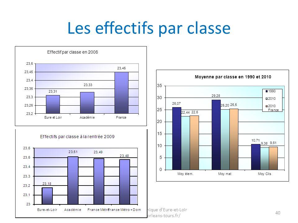 Les effectifs par classe 40 Inspection académique d'Eure-et-Loir http://ia28.ac-orleans-tours.fr/ Date de publication :../../.. Insérer objets