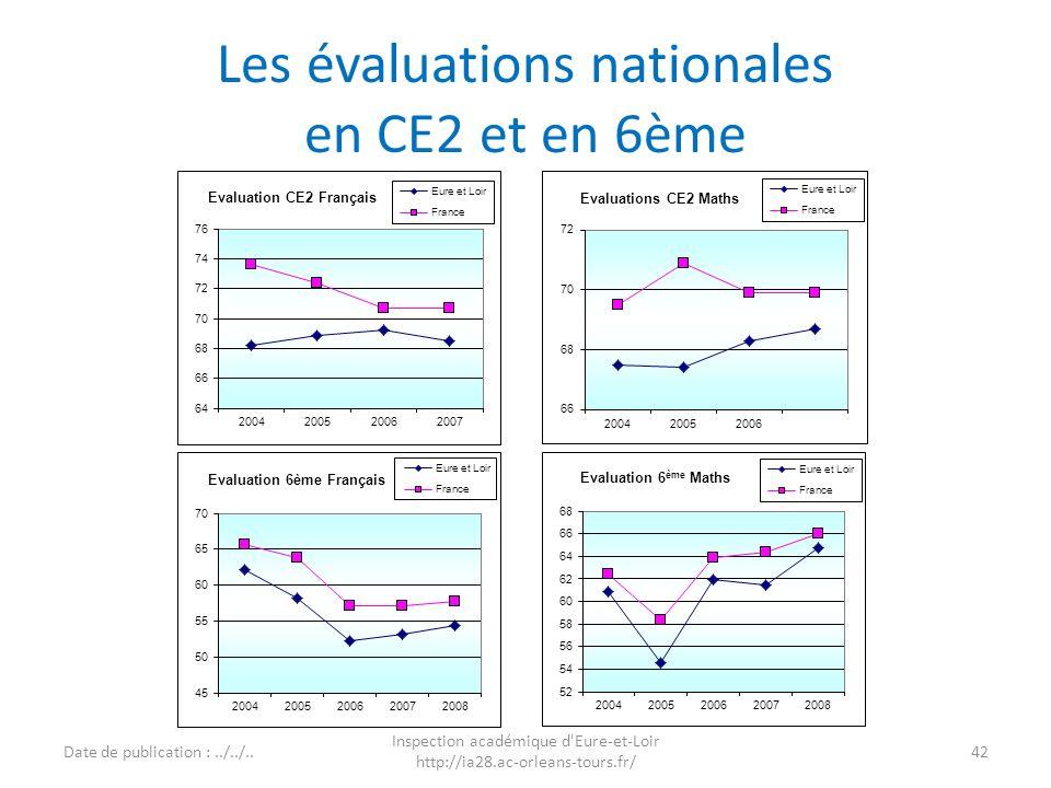 Les évaluations nationales en CE2 et en 6ème 42 Inspection académique d'Eure-et-Loir http://ia28.ac-orleans-tours.fr/ Date de publication :../../..