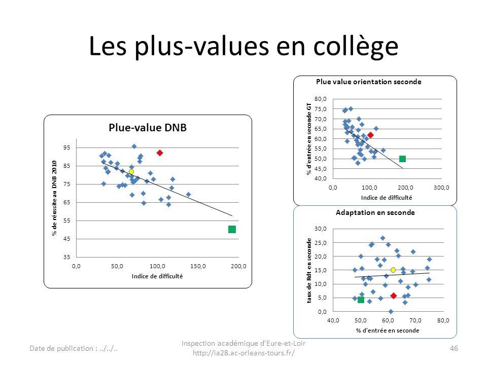 Les plus-values en collège Date de publication :../../.. Inspection académique d'Eure-et-Loir http://ia28.ac-orleans-tours.fr/ 46