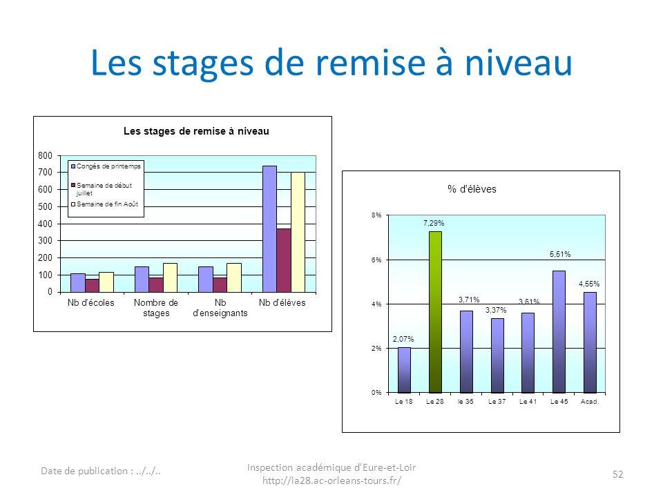 Les stages de remise à niveau 52 Inspection académique d'Eure-et-Loir http://ia28.ac-orleans-tours.fr/ Date de publication :../../..