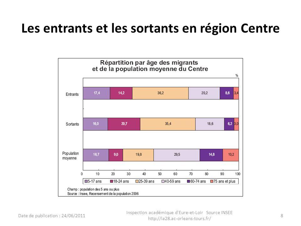 Les entrants et les sortants en région Centre Date de publication : 24/06/2011 Inspection académique d'Eure-et-Loir Source INSEE http://ia28.ac-orlean