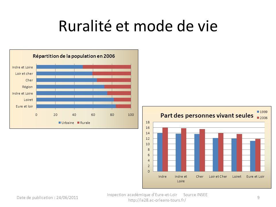 Principaux flux dans le Nord du département 10 Inspection académique d Eure-et-Loir http://ia28.ac-orleans-tours.fr/ Date de publication :../../..