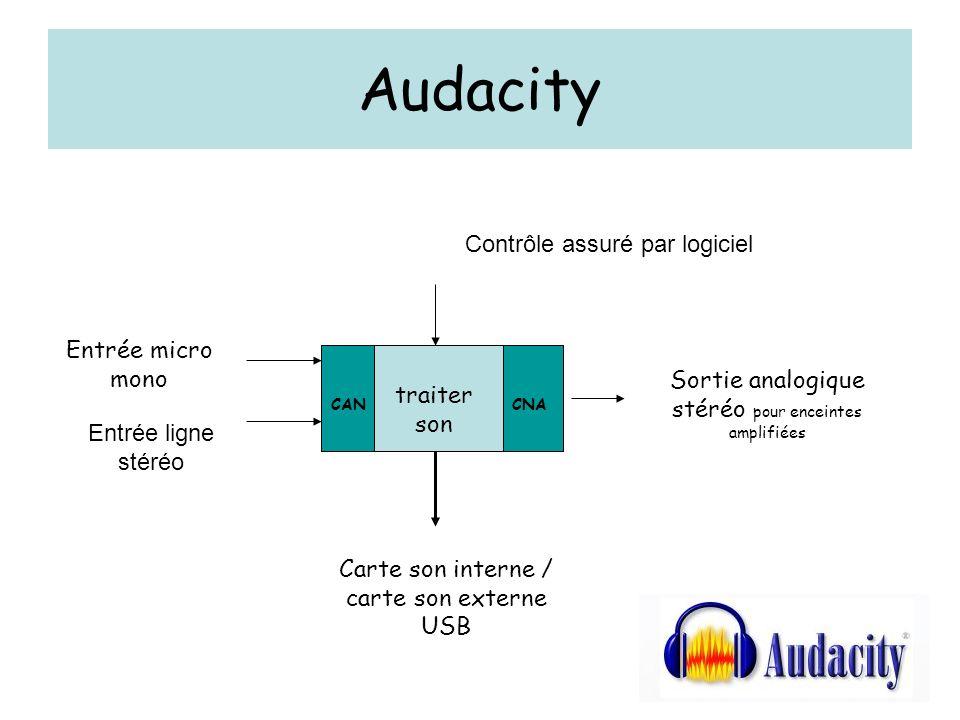 Audacity La table de mixage (lecture) Saturation