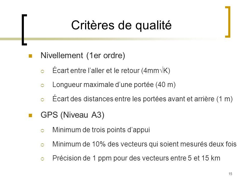 15 Critères de qualité Nivellement (1er ordre) Écart entre laller et le retour (4mmK) Longueur maximale dune portée (40 m) Écart des distances entre l