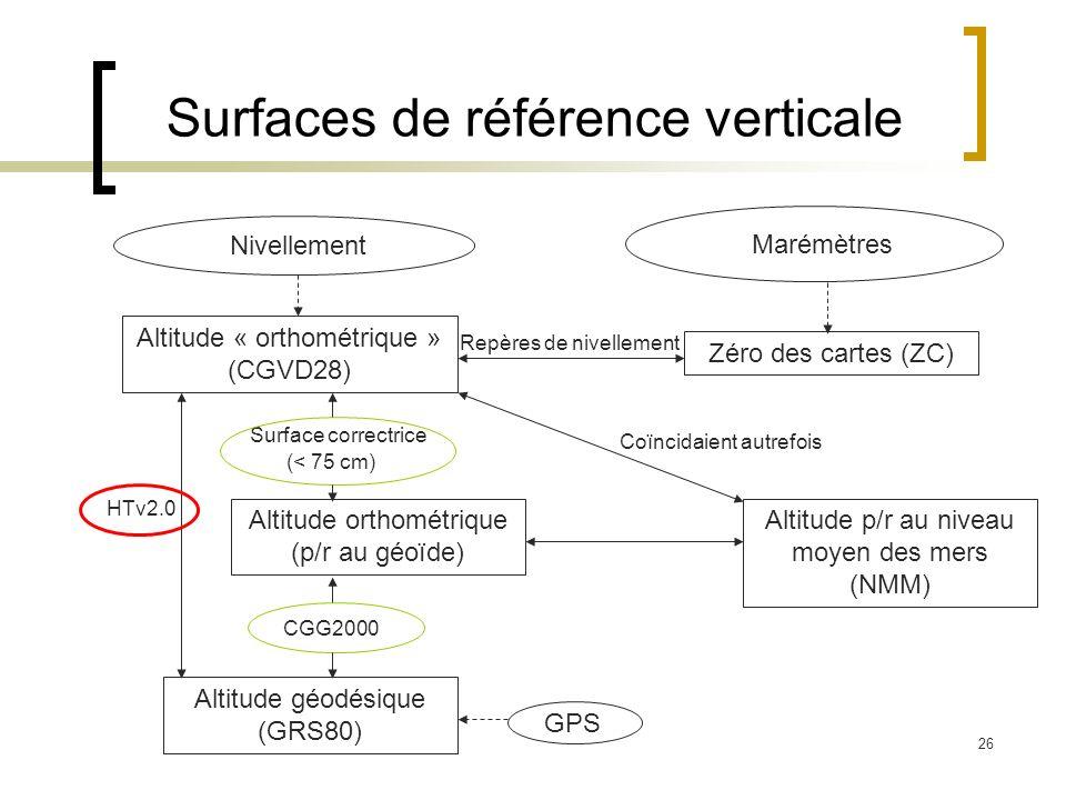 26 Surfaces de référence verticale GPS Altitude géodésique (GRS80) Altitude « orthométrique » (CGVD28) Nivellement Zéro des cartes (ZC) Altitude p/r a