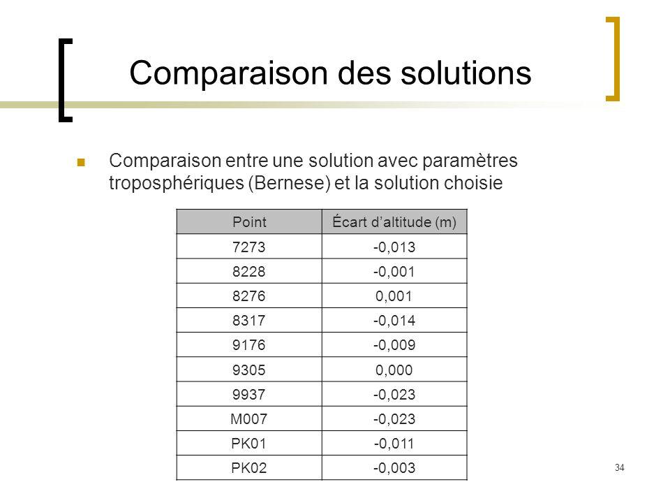 34 Comparaison des solutions Comparaison entre une solution avec paramètres troposphériques (Bernese) et la solution choisie PointÉcart daltitude (m)