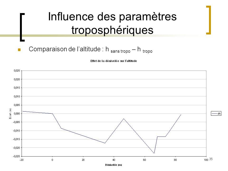 35 Influence des paramètres troposphériques Comparaison de laltitude : h sans tropo – h tropo