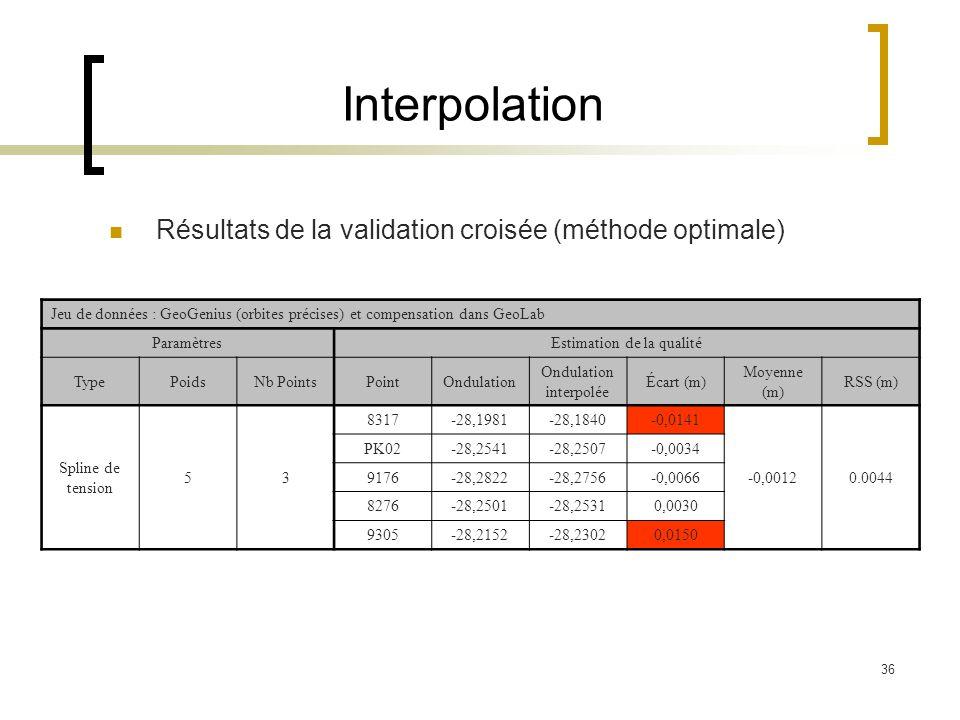 36 Interpolation Résultats de la validation croisée (méthode optimale) Jeu de données : GeoGenius (orbites précises) et compensation dans GeoLab Param