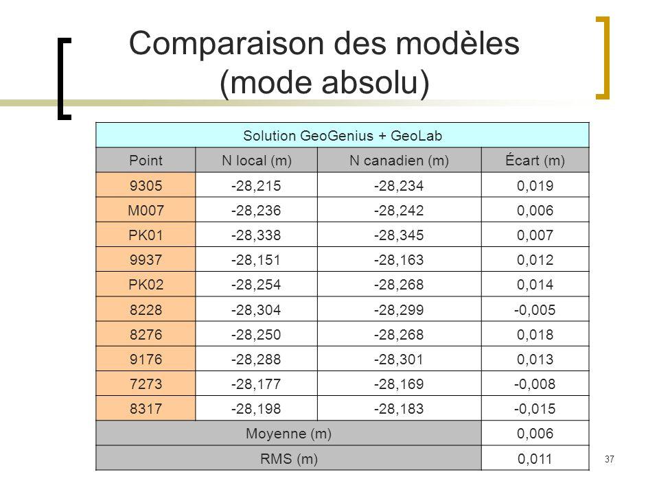 37 Comparaison des modèles (mode absolu) Solution GeoGenius + GeoLab PointN local (m)N canadien (m)Écart (m) 9305-28,215-28,2340,019 M007-28,236-28,24