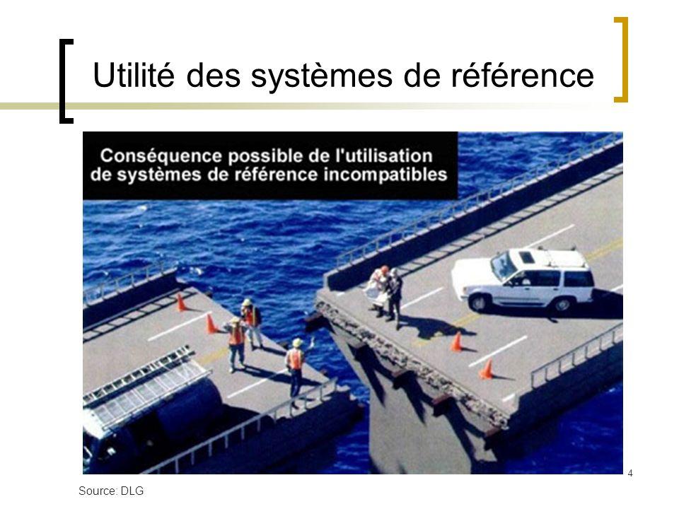 4 Utilité des systèmes de référence Source: DLG