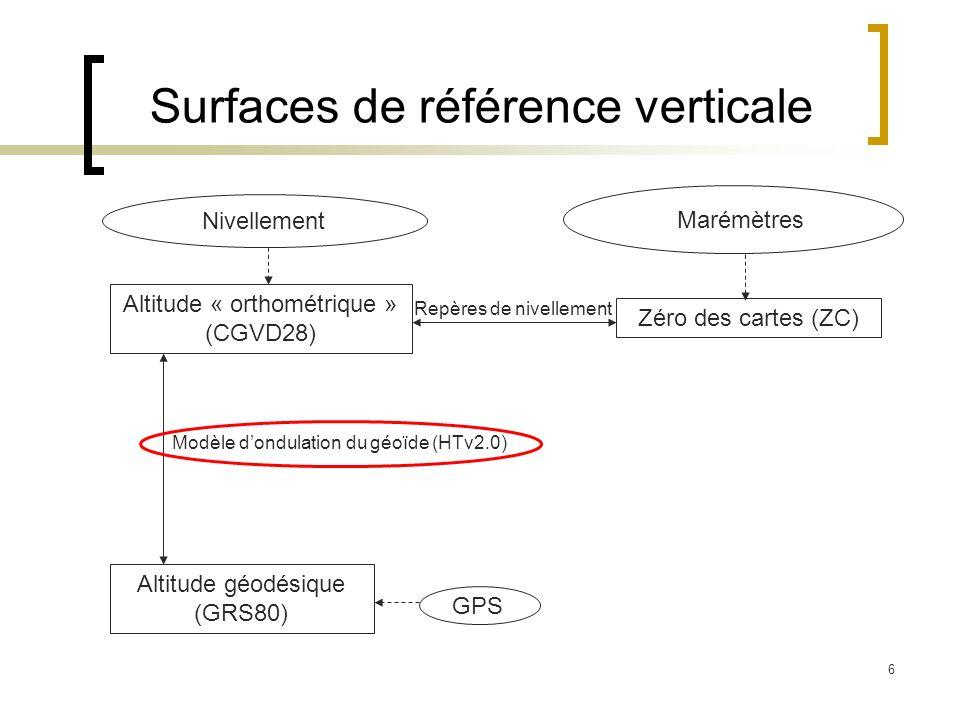 6 Surfaces de référence verticale GPS Altitude géodésique (GRS80) Altitude « orthométrique » (CGVD28) Nivellement Zéro des cartes (ZC) Marémètres Repè