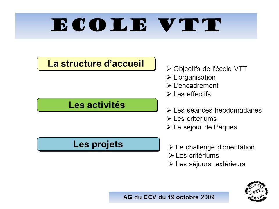 ecole VTT AG du CCV du 19 octobre 2009 Objectifs de lécole VTT Lorganisation Lencadrement Les effectifs La structure daccueil Les activités Les séance