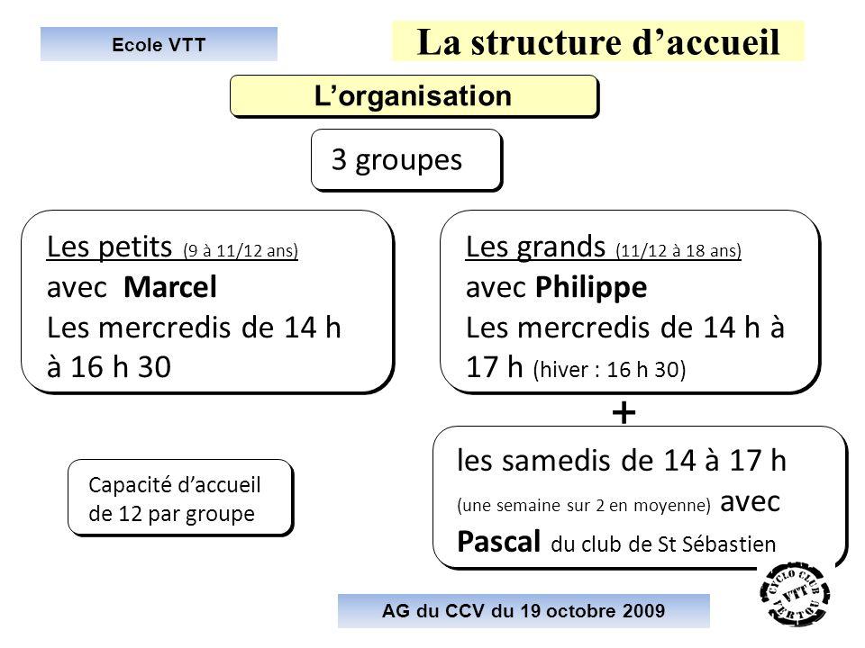 Ecole VTT La structure daccueil Lorganisation AG du CCV du 19 octobre 2009 Les petits (9 à 11/12 ans) avec Marcel Les mercredis de 14 h à 16 h 30 Les