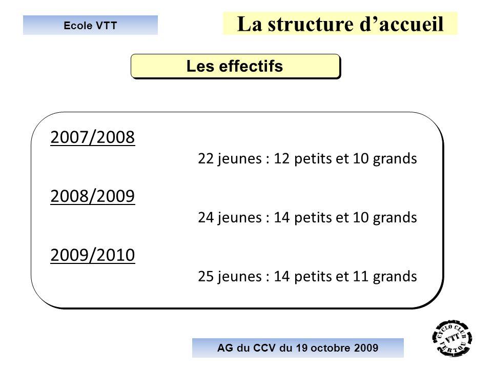 Ecole VTT La structure daccueil 2007/2008 22 jeunes : 12 petits et 10 grands 2008/2009 24 jeunes : 14 petits et 10 grands 2009/2010 25 jeunes : 14 pet