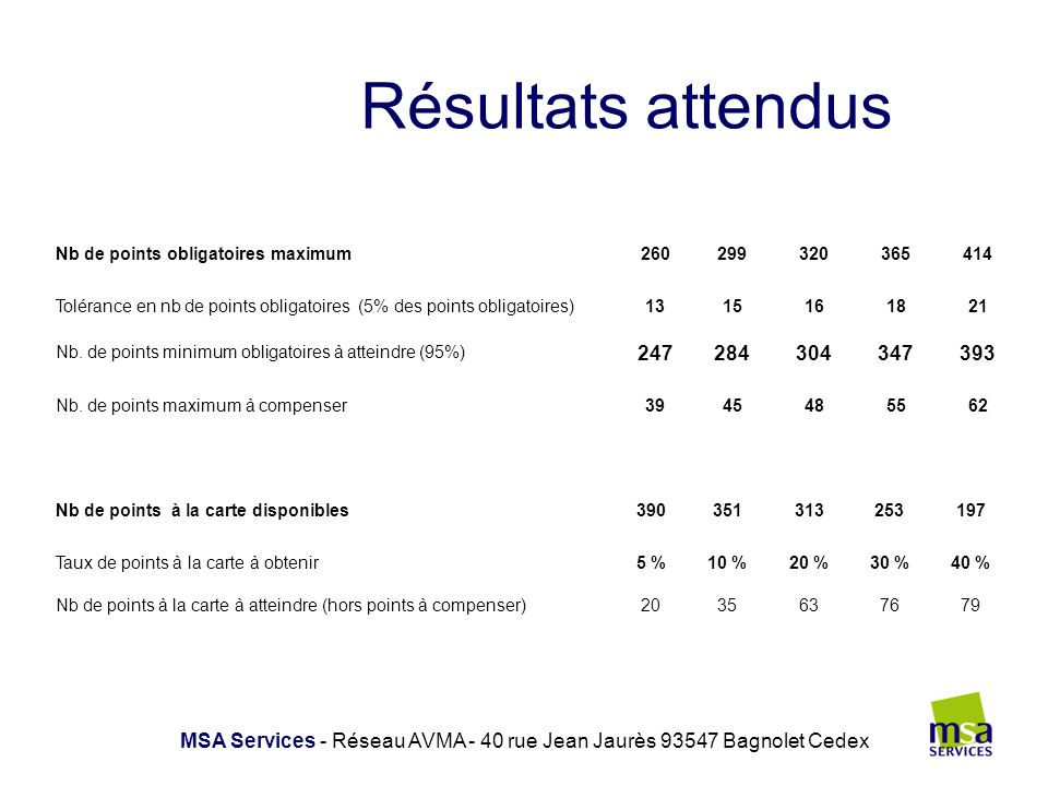 Résultats attendus MSA Services - Réseau AVMA - 40 rue Jean Jaurès 93547 Bagnolet Cedex Catégories1*2*3*4*5* Nb de points obligatoires maximum26029932