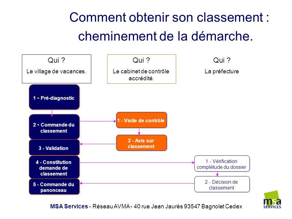 Comment obtenir son classement : cheminement de la démarche. MSA Services - Réseau AVMA - 40 rue Jean Jaurès 93547 Bagnolet Cedex 1 - Pré-diagnostic 2