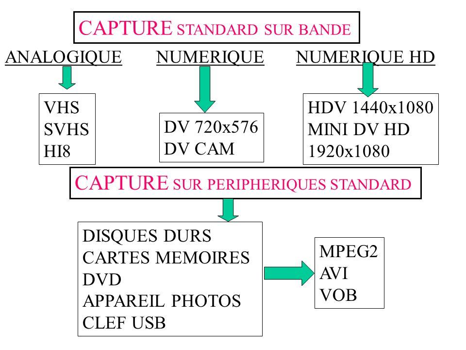 CAPTURE STANDARD SUR BANDE ANALOGIQUENUMERIQUENUMERIQUE HD VHS SVHS HI8 DV 720x576 DV CAM HDV 1440x1080 MINI DV HD 1920x1080 CAPTURE SUR PERIPHERIQUES STANDARD DISQUES DURS CARTES MEMOIRES DVD APPAREIL PHOTOS CLEF USB MPEG2 AVI VOB