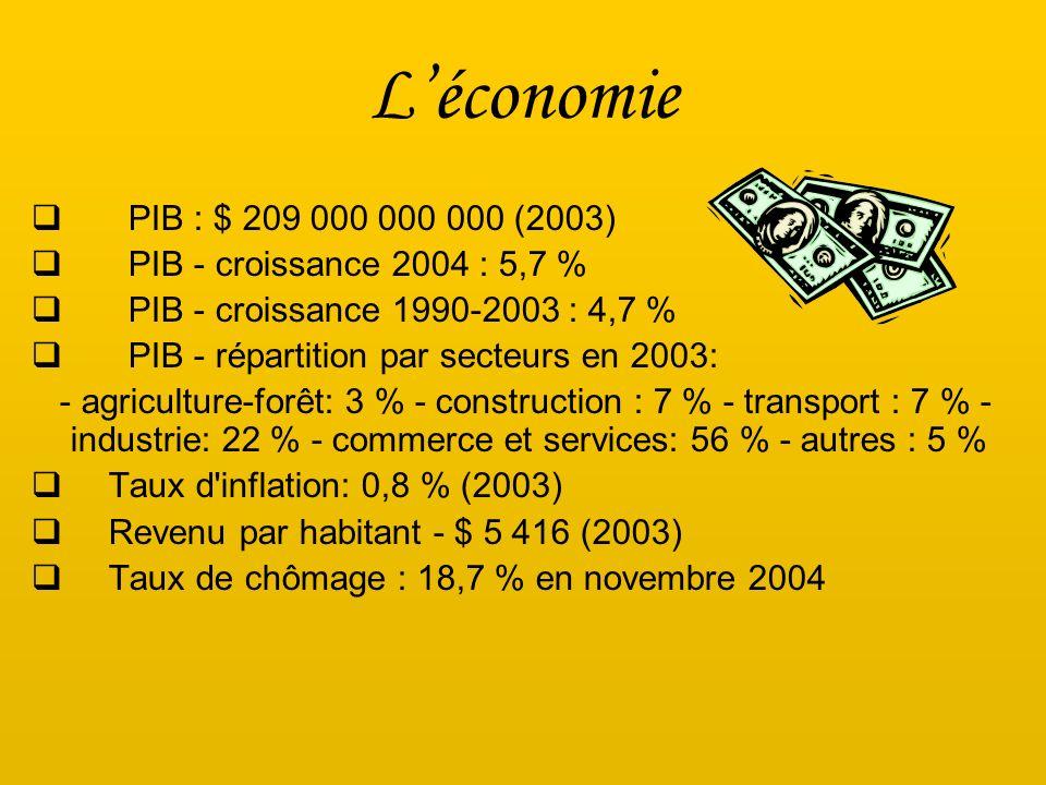 Léconomie PIB : $ 209 000 000 000 (2003) PIB - croissance 2004 : 5,7 % PIB - croissance 1990-2003 : 4,7 % PIB - répartition par secteurs en 2003: - ag
